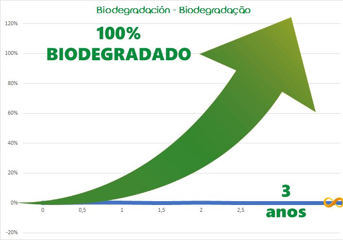 Grafico biodegradable
