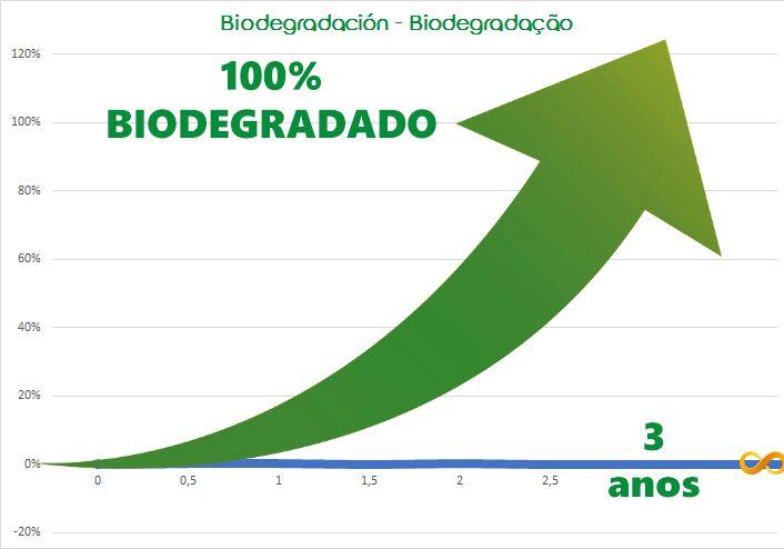 Grafico biodegradable